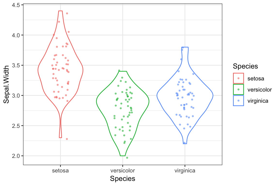 Chapter 5 Introduction to ggplot2 | Biology 723: Statistical